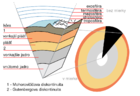 Earth-crust-cutaway-Slovak.svg