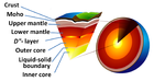 Layers of Earth crust and core - cutaway-English-Large label.PNG